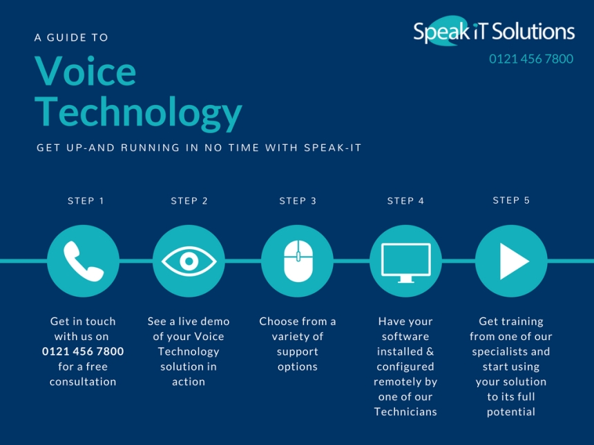 Get up and running with dictation, transcription and speech recognition solutions from Speak-IT and SPeakit.Blog